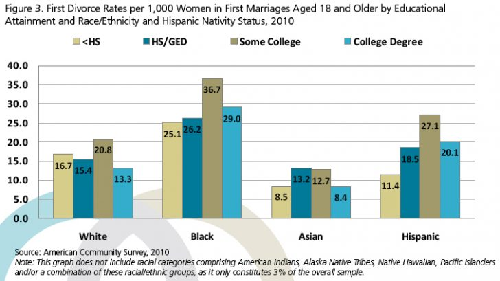 Divorce rates by race and education