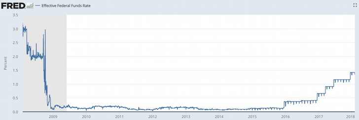 Fed Funds Rate 10 year history until 2018