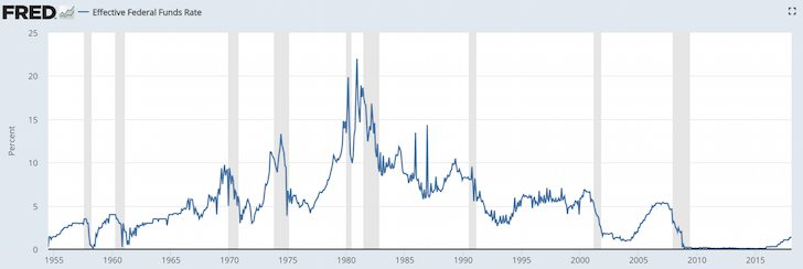 Effective Fed Funds Historical Rate Chart - Should I Buy A Home In A Rising Interest Rate Environment?