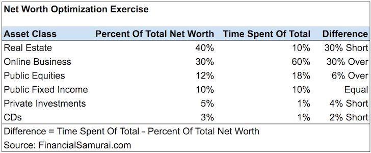 Net Worth Optimization Exercise
