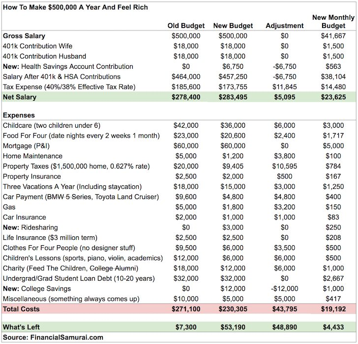 New $500,000 Budget Redo - Making A $500,000 A Year Couple Rich Again