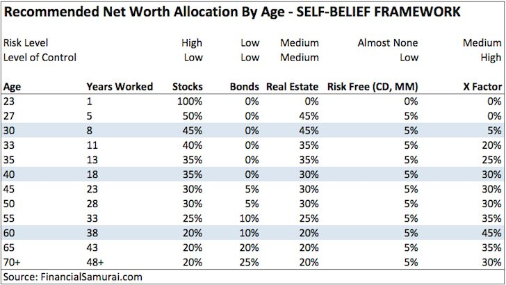 Recommended net worth allocation - Self Belief Model
