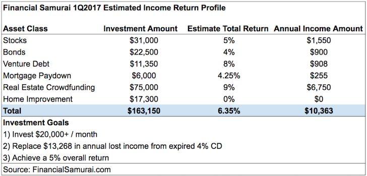 FS 1Q2017 Income Return Profile