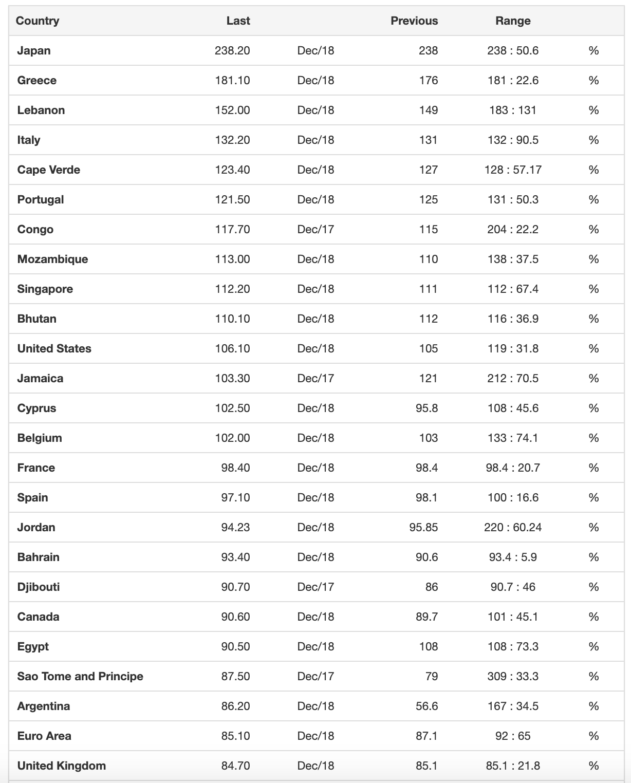 Government Debt to GDP by country