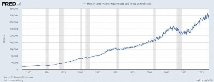 Grafico storico dei prezzi di vendita mediani statunitensi