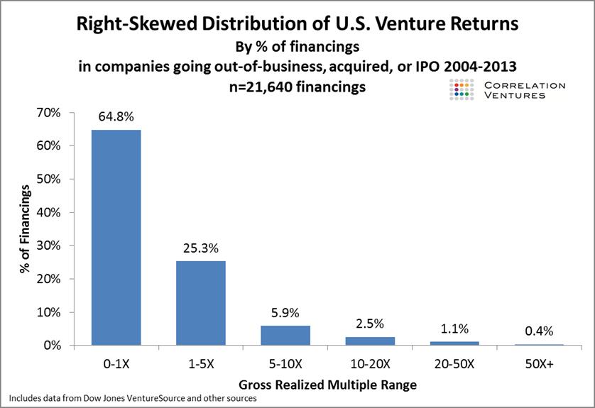 U.S. Venture / Angel Investing returns skew towards the top 0.4% of funds