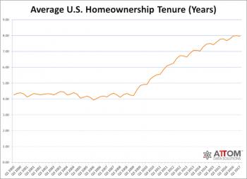 Average homeownership tenure United States