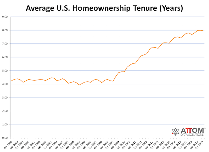 Average US homeownership holding period - Why It's Harder To Get Rich Off Stocks Than Real Estate