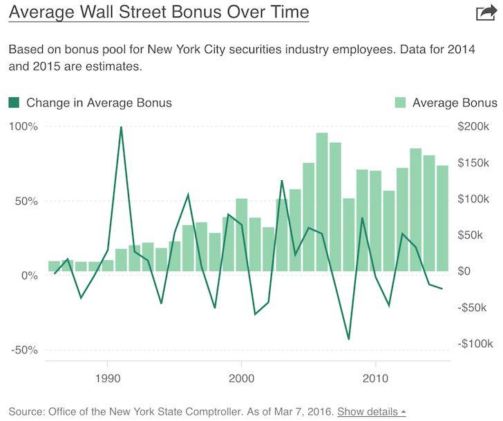 Average Wall Street Bonus Over Time