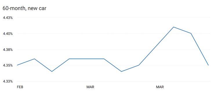 Current automobile interest rate loan