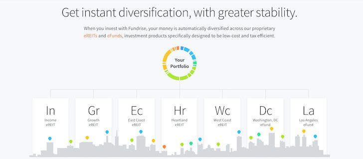 New Fundrise Diversification Portfolio Offering