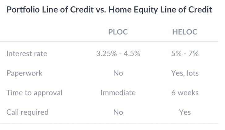 Wealthfront Portfolio Line Of Credit Compared To A Home Equity Line Of Credit