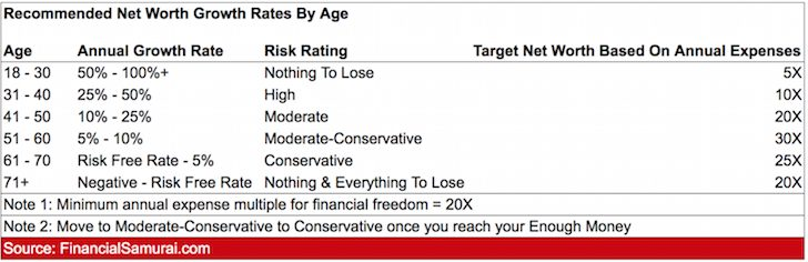 Recommended Net Worth Growth Targets By Age