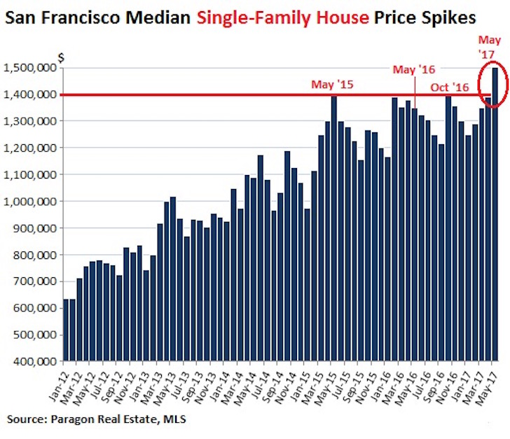 San Francisco Housing Prices All-Time High 2017 - Remain A Landlord Or Sell Investment Property To Simplify Life?