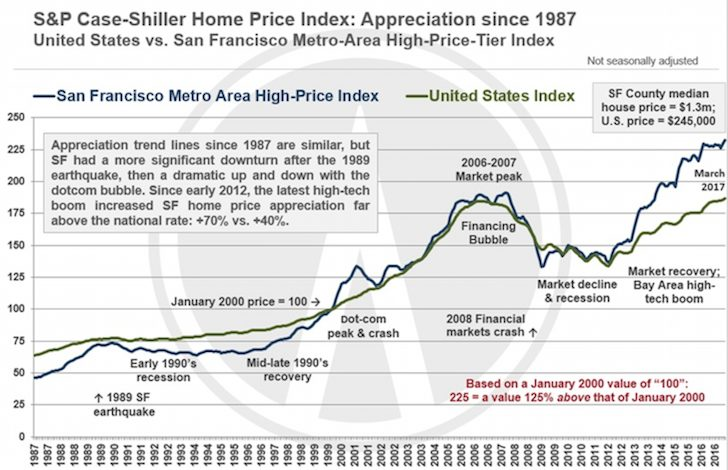US And San Francisco Real Estate Home Price Index Case-Shiller