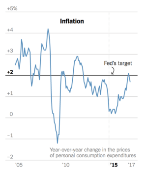 US Inflation level versus Fed's target