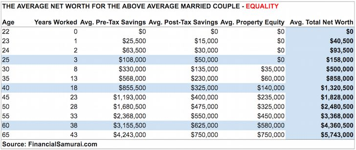 Average net worth for above average married couple - Equality