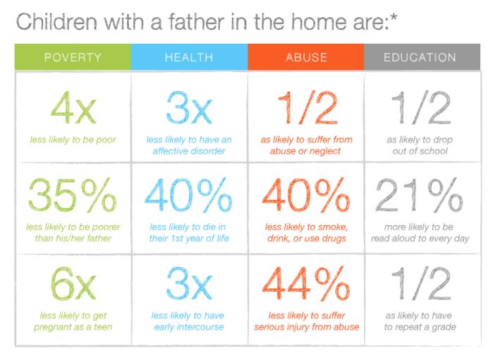 The importance of fatherhood
