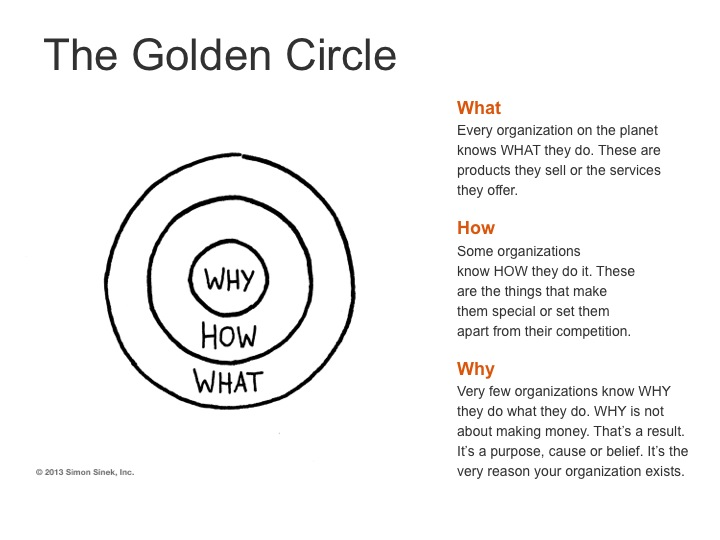 The Golden Circle - Start With Your WHY