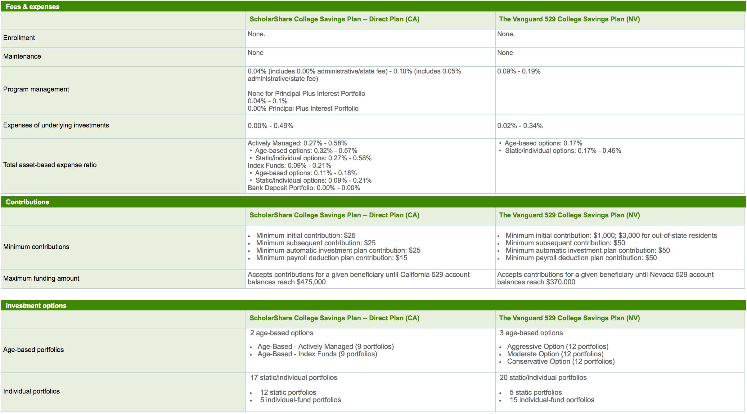 529 Plan Comparison Between California TIAA-CREF and Nevada Vanguard