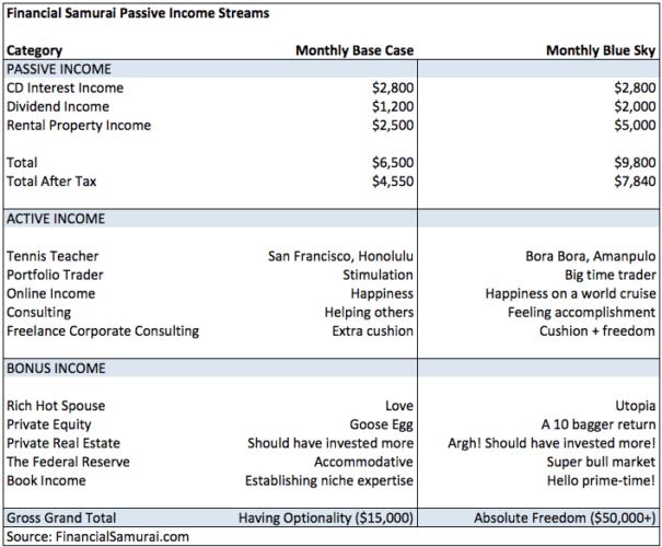 Financial Samurai original passing income projection for retirement 2012