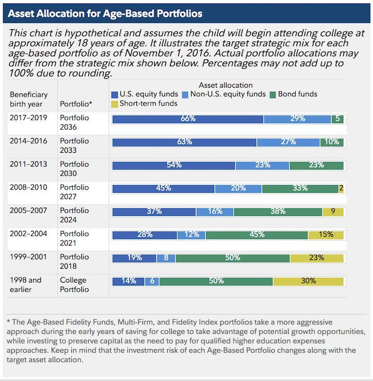 Fidelity Asset Allocation 529 Plan