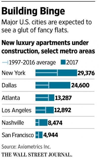 New Luxury Apartment Rental Supply And Construction In New York, Dallas, Atlanta, Los Angeles, Nashville, San Francisco