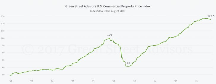Commercial property price index slowly heading south in 2017