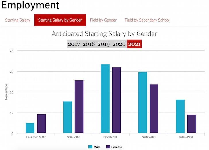 Harvard graduate starting expecting salary
