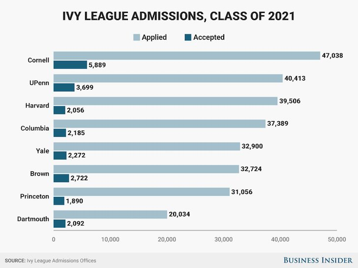 Ivy League Admissions Selectivity Chart By School