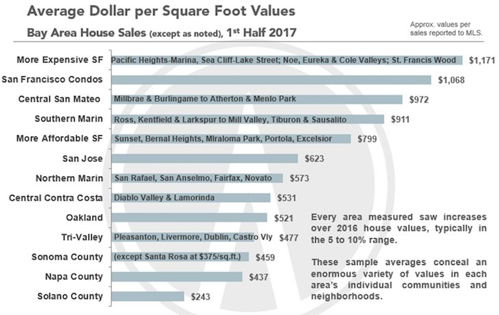 Average dollar per square foot in the SF Bay Area real estate market - why I sold my rental home