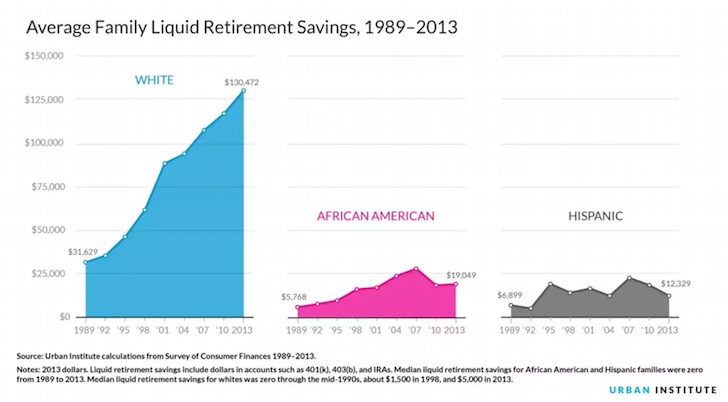 Average retirement savings by race