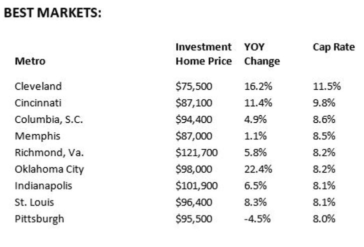 Best markets to be a landlord