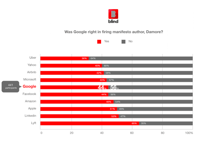 Should James Damore have been fired by Google poll