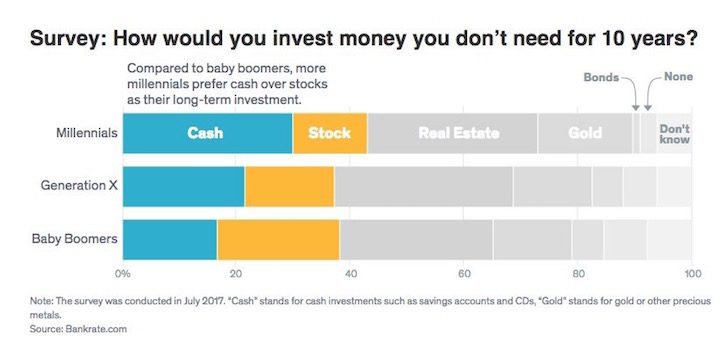 Survey of how you would invest your money over 10 years by Millennials, Gen X, and Baby Boomers
