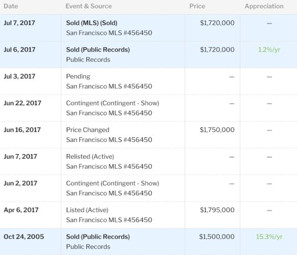Price history - listing a house