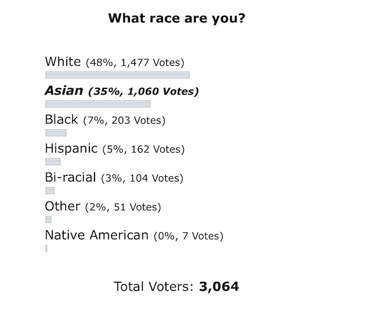 Racial Makeup of Personal Finance Readers