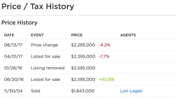 Home price sale history - listing a house