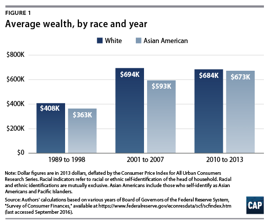 Average Wealth of Asian Americans