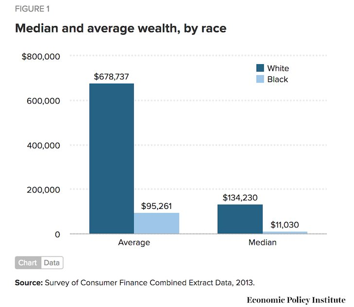 Median And Average Wealth For African Americans and Caucasians