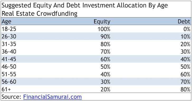 Equity And Debt Real Estate Crowdfunding Asset Allocation