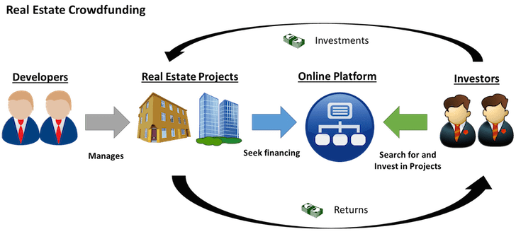 Real estate crowdfunding process