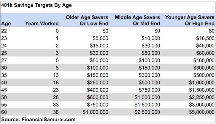 401k savings targets by age