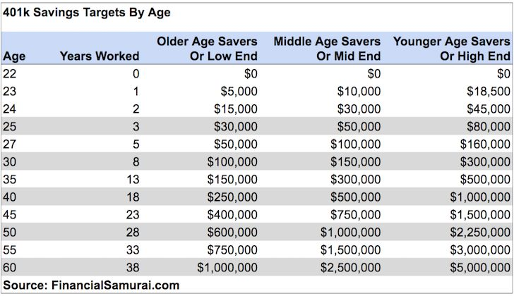 401k savings targets by age - Invest In A 401k Or Save For A Downpayment