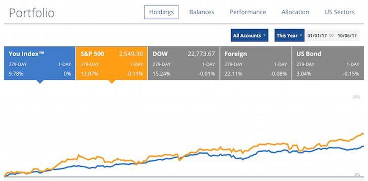 Financial Samurai Investment Performance