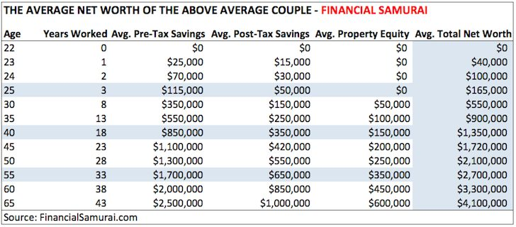 The average net worth for the above average couple