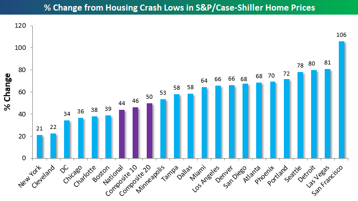 Housing price movement from housing crash lows - A potential real estate crowdfunding loss