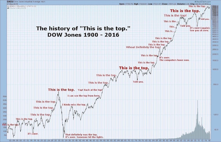 History Of The Top Of The Stock Market