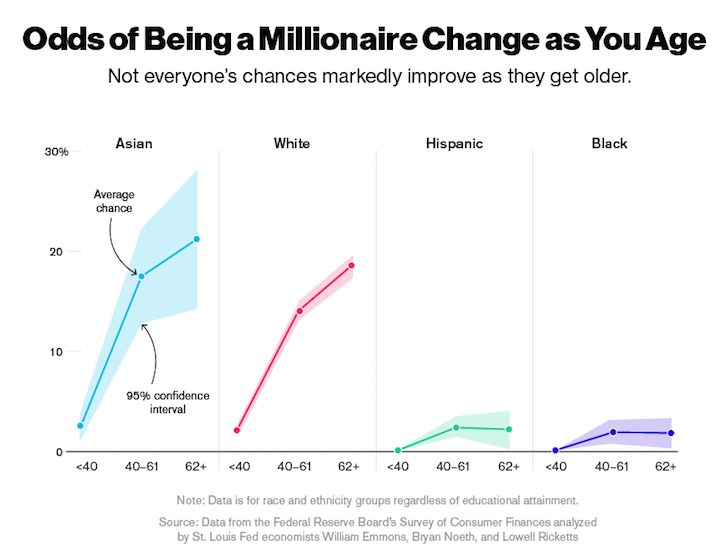 Odds of being a millionaire grow by age