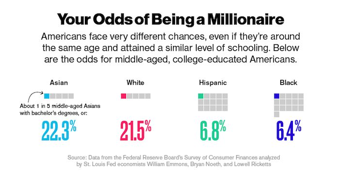Your Overall Chances Of Becoming A Millionaire By Race